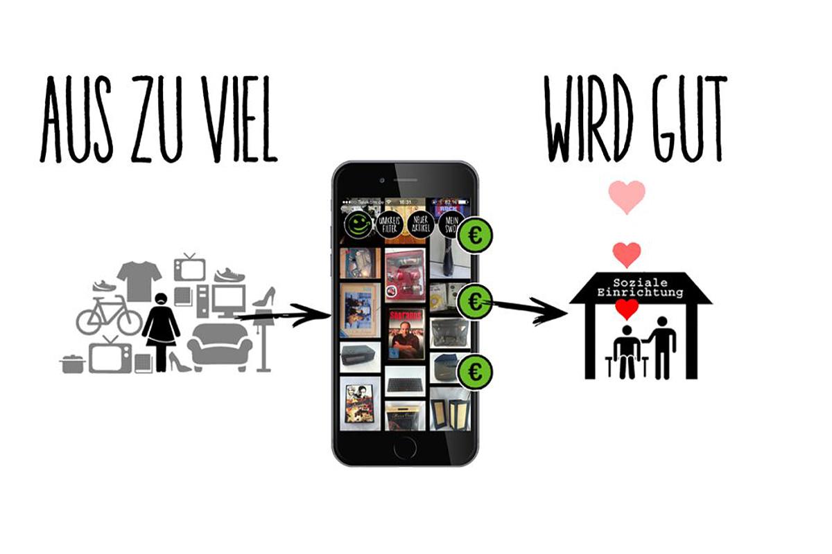 Swop App Entrumpeln Gegen Spenden Minimalismus21